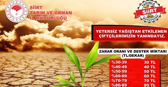 Kuraklıktan Etkilenen Çiftçilere Destekleme Yapılacak