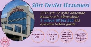 Siirt Devlet Hastanesinde 2018 yılında 1 milyon 68 bin 940 kişi ayaktan tedavi gördü