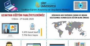 Siirt Üniversitesi Uzaktan Eğitimi 20.600 Öğrenci, 47.070 Saat Ders İzledi